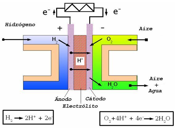 funcionamiento-pila-hidrogeno